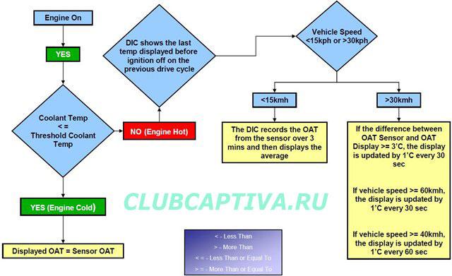 Логика работы датчика температуры окружающего воздуха Chevrolet Captiva